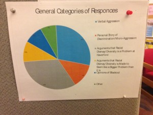 BSL's breakdown of the student responses.