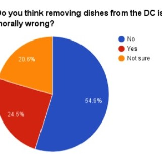 is removing dishes morally wrong final