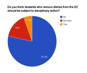 should students who steal dishes discipline final