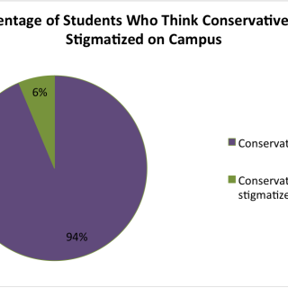 are conservatives stigma